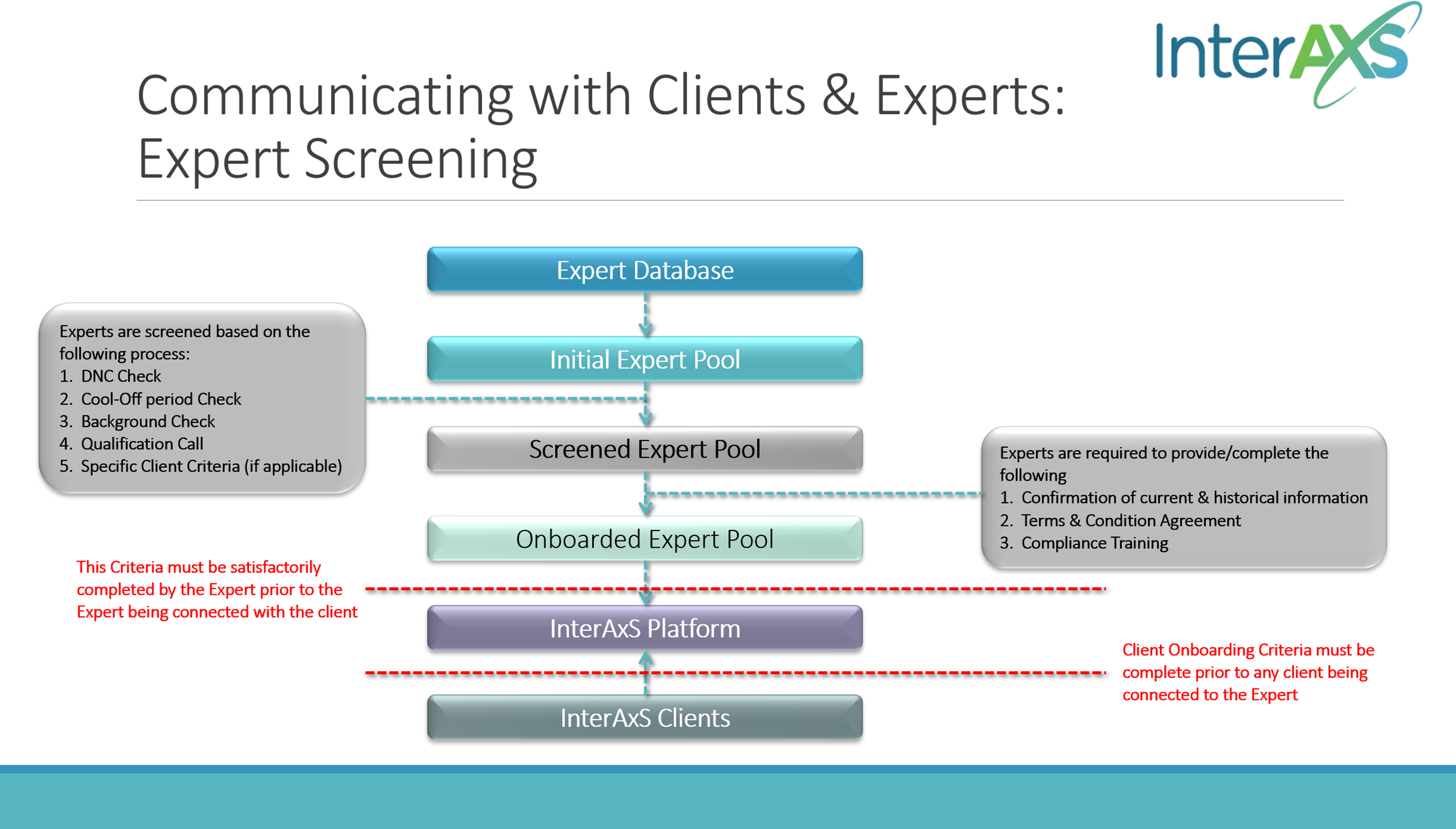 InteerAxS Compliance process for onboarding experts